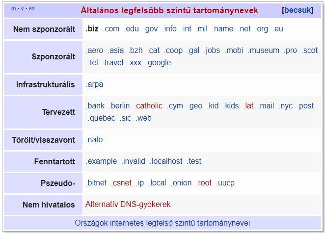 biz tld domain-nev